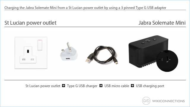 Charging the Jabra Solemate Mini from a St Lucian power outlet by using a 3 pinned Type G USB adapter