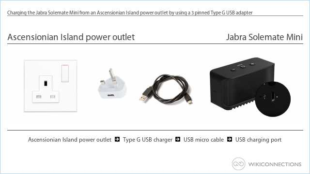 Charging the Jabra Solemate Mini from an Ascensionian Island power outlet by using a 3 pinned Type G USB adapter