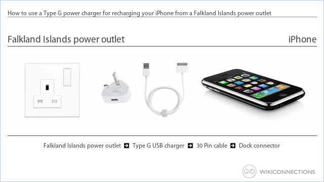 How to use a Type G power charger for recharging your iPhone from a Falkland Islands power outlet