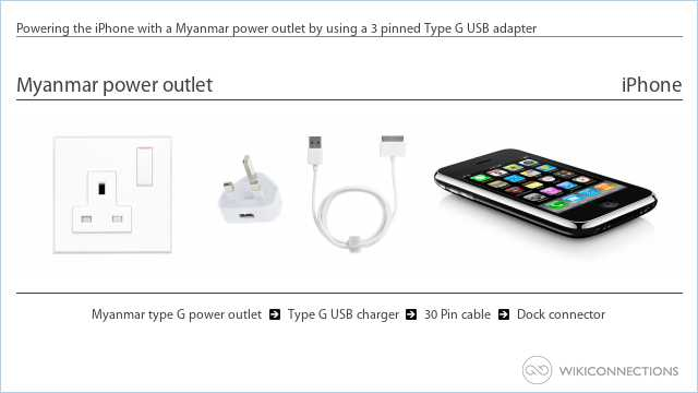 Powering the iPhone with a Myanmar power outlet by using a 3 pinned Type G USB adapter