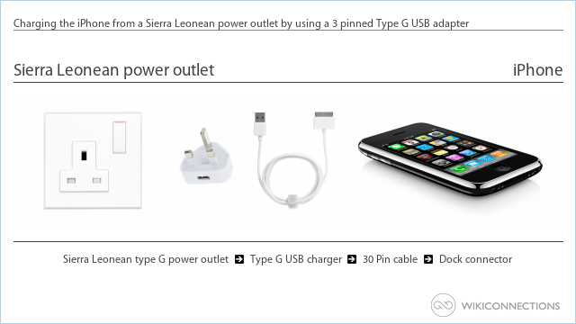 Charging the iPhone from a Sierra Leonean power outlet by using a 3 pinned Type G USB adapter
