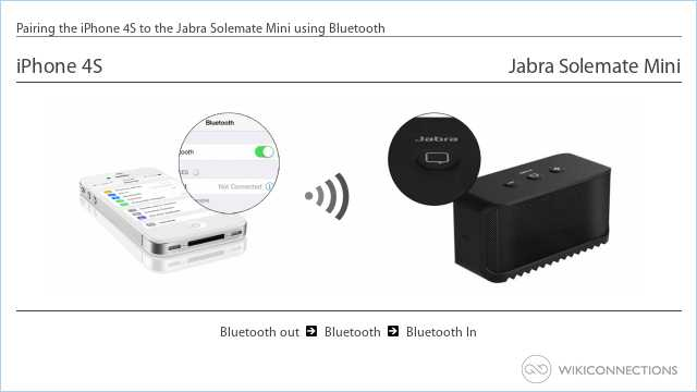 Pairing the iPhone 4S to the Jabra Solemate Mini using Bluetooth