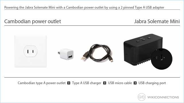 Powering the Jabra Solemate Mini with a Cambodian power outlet by using a 2 pinned Type A USB adapter