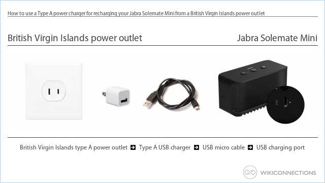How to use a Type A power charger for recharging your Jabra Solemate Mini from a British Virgin Islands power outlet
