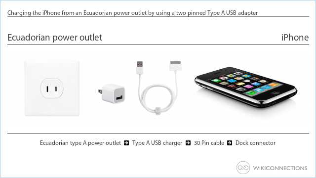 Charging the iPhone from an Ecuadorian power outlet by using a two pinned Type A USB adapter