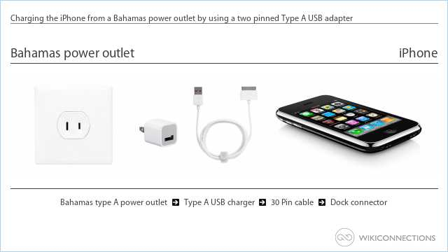 Charging the iPhone from a Bahamas power outlet by using a two pinned Type A USB adapter
