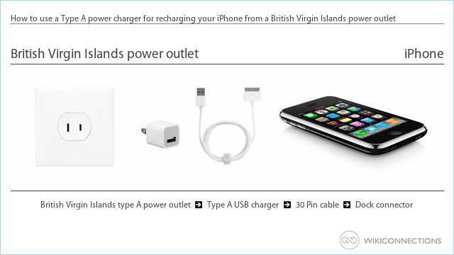 How to use a Type A power charger for recharging your iPhone from a British Virgin Islands power outlet
