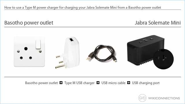 How to use a Type M power charger for charging your Jabra Solemate Mini from a Basotho power outlet