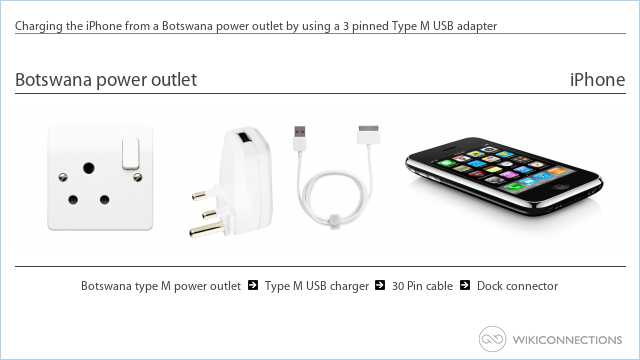 Charging the iPhone from a Botswana power outlet by using a 3 pinned Type M USB adapter