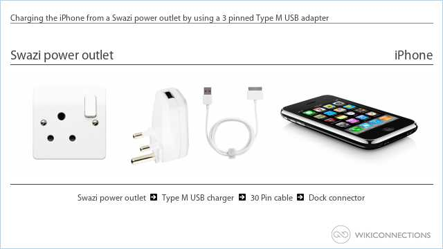 Charging the iPhone from a Swazi power outlet by using a 3 pinned Type M USB adapter