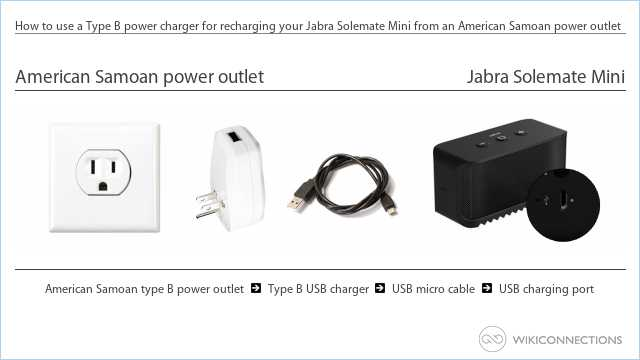 How to use a Type B power charger for recharging your Jabra Solemate Mini from an American Samoan power outlet