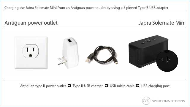 Charging the Jabra Solemate Mini from an Antiguan power outlet by using a 3 pinned Type B USB adapter