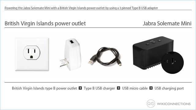 Powering the Jabra Solemate Mini with a British Virgin Islands power outlet by using a 3 pinned Type B USB adapter