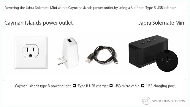 Powering the Jabra Solemate Mini with a Cayman Islands power outlet by using a 3 pinned Type B USB adapter