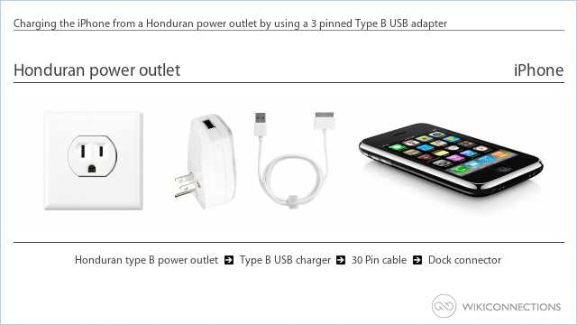 Charging the iPhone from a Honduran power outlet by using a 3 pinned Type B USB adapter