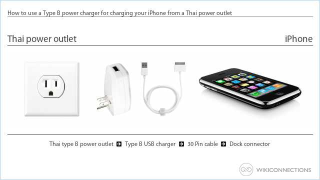 How to use a Type B power charger for charging your iPhone from a Thai power outlet