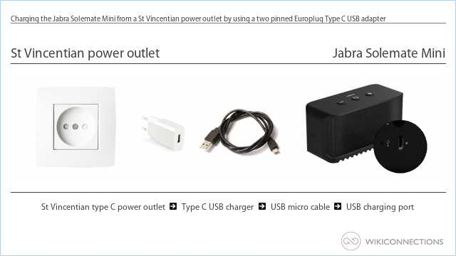 Charging the Jabra Solemate Mini from a St Vincentian power outlet by using a two pinned Europlug Type C USB adapter