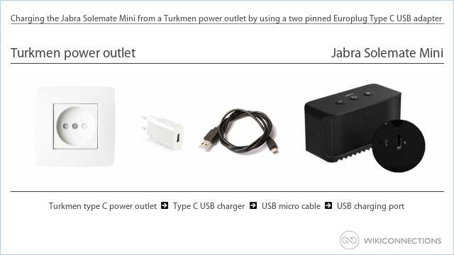Charging the Jabra Solemate Mini from a Turkmen power outlet by using a two pinned Europlug Type C USB adapter
