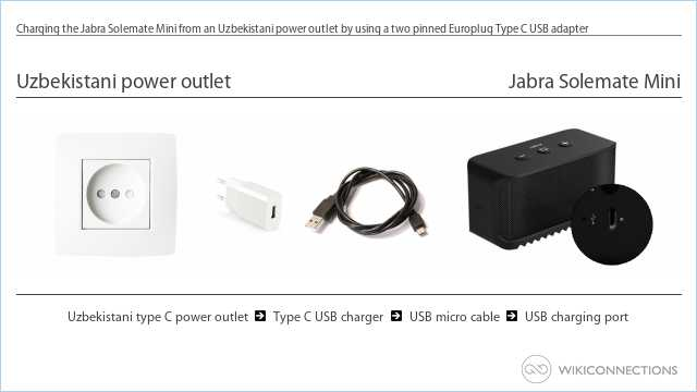 Charging the Jabra Solemate Mini from an Uzbekistani power outlet by using a two pinned Europlug Type C USB adapter