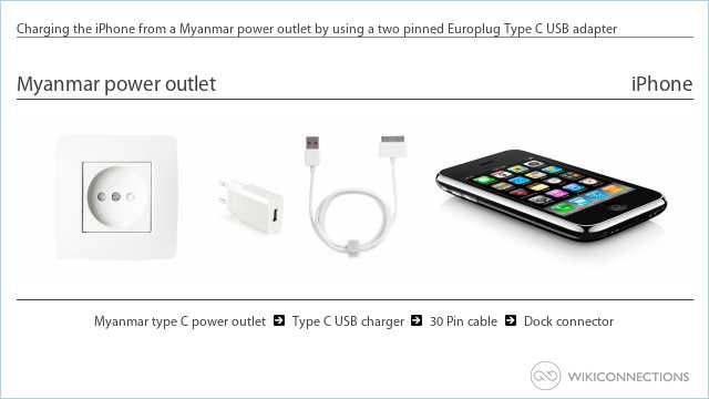 Charging the iPhone from a Myanmar power outlet by using a two pinned Europlug Type C USB adapter