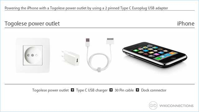 Powering the iPhone with a Togolese power outlet by using a 2 pinned Type C Europlug USB adapter