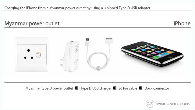 Charging the iPhone from a Myanmar power outlet by using a 3 pinned Type D USB adapter