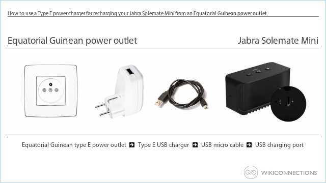 How to use a Type E power charger for recharging your Jabra Solemate Mini from an Equatorial Guinean power outlet