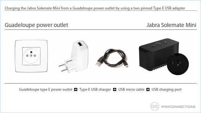 Charging the Jabra Solemate Mini from a Guadeloupe power outlet by using a two pinned Type E USB adapter