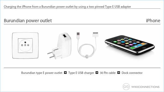 Charging the iPhone from a Burundian power outlet by using a two pinned Type E USB adapter