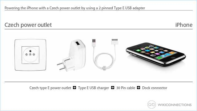 Powering the iPhone with a Czech power outlet by using a 2 pinned Type E USB adapter