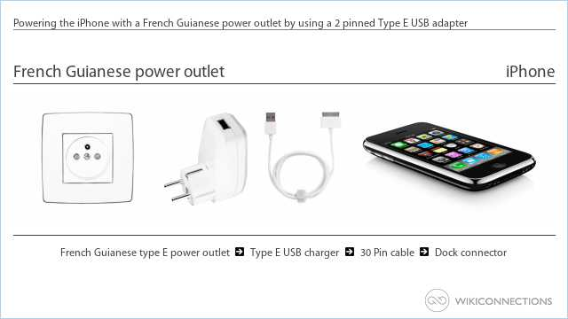 Powering the iPhone with a French Guianese power outlet by using a 2 pinned Type E USB adapter