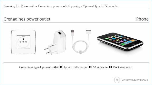 Powering the iPhone with a Grenadines power outlet by using a 2 pinned Type E USB adapter