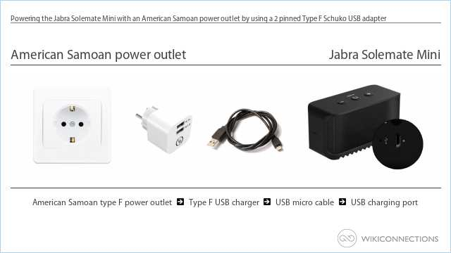 Powering the Jabra Solemate Mini with an American Samoan power outlet by using a 2 pinned Type F Schuko USB adapter