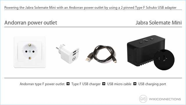 Powering the Jabra Solemate Mini with an Andorran power outlet by using a 2 pinned Type F Schuko USB adapter