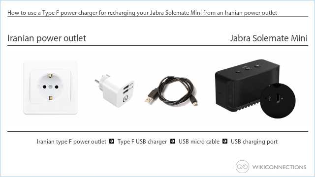 How to use a Type F power charger for recharging your Jabra Solemate Mini from an Iranian power outlet