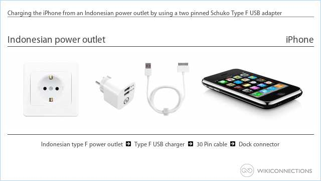 Charging the iPhone from an Indonesian power outlet by using a two pinned Schuko Type F USB adapter