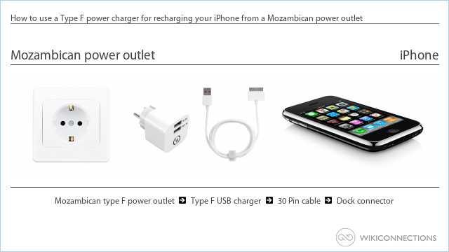 How to use a Type F power charger for recharging your iPhone from a Mozambican power outlet