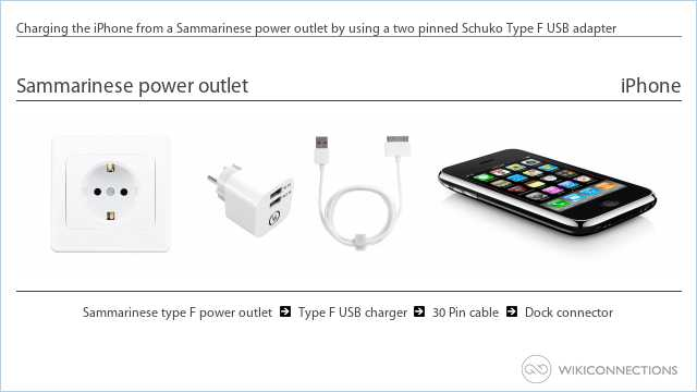 Charging the iPhone from a Sammarinese power outlet by using a two pinned Schuko Type F USB adapter