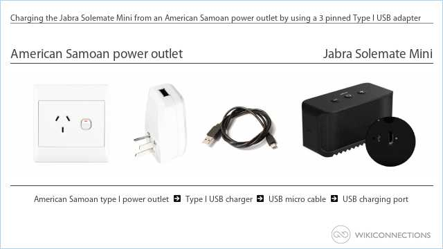 Charging the Jabra Solemate Mini from an American Samoan power outlet by using a 3 pinned Type I USB adapter