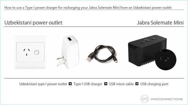 How to use a Type I power charger for recharging your Jabra Solemate Mini from an Uzbekistani power outlet