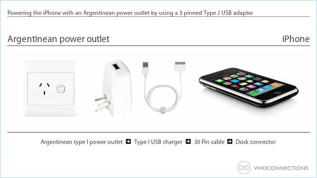 Powering the iPhone with an Argentinean power outlet by using a 3 pinned Type J USB adapter