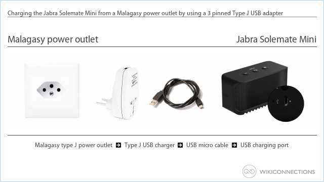 Charging the Jabra Solemate Mini from a Malagasy power outlet by using a 3 pinned Type J USB adapter