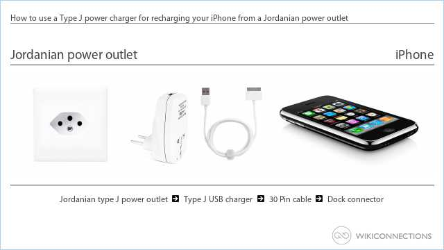 How to use a Type J power charger for recharging your iPhone from a Jordanian power outlet