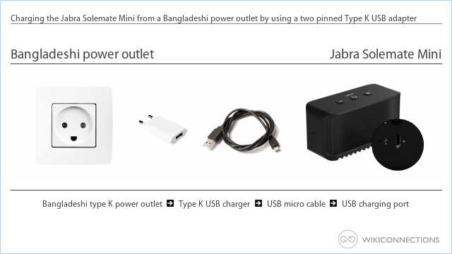 Charging the Jabra Solemate Mini from a Bangladeshi power outlet by using a two pinned Type K USB adapter