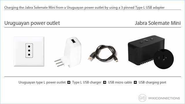 Charging the Jabra Solemate Mini from a Uruguayan power outlet by using a 3 pinned Type L USB adapter