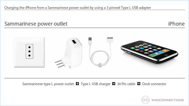 Charging the iPhone from a Sammarinese power outlet by using a 3 pinned Type L USB adapter