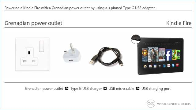 Powering a Kindle Fire with a Grenadian power outlet by using a 3 pinned Type G USB adapter
