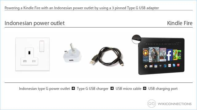 Powering a Kindle Fire with an Indonesian power outlet by using a 3 pinned Type G USB adapter
