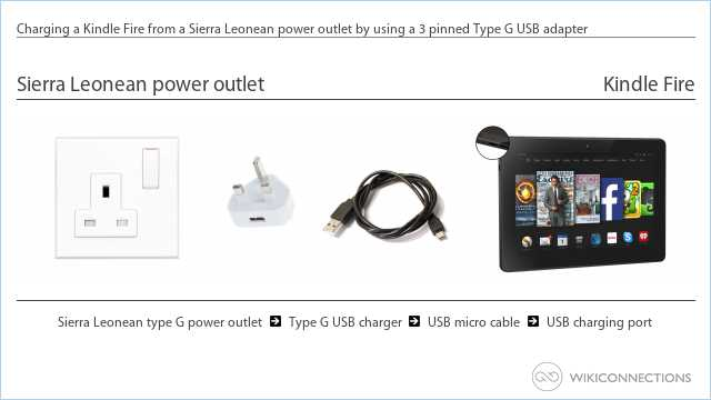 Charging a Kindle Fire from a Sierra Leonean power outlet by using a 3 pinned Type G USB adapter