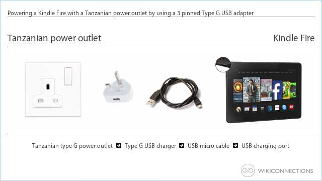 Powering a Kindle Fire with a Tanzanian power outlet by using a 3 pinned Type G USB adapter